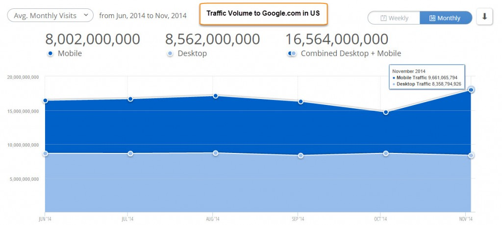 Google traffic tipping point Nov 2014