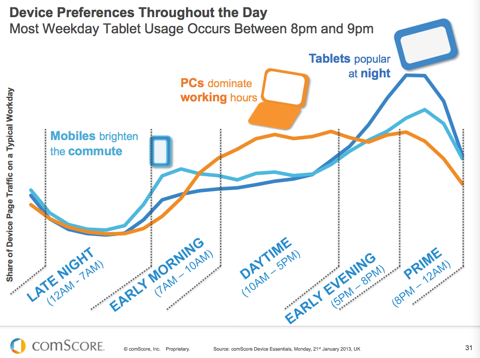 Mobile preferences usage SMB B2B