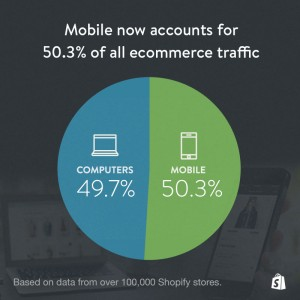 ecommerce mobile traffic SMBs